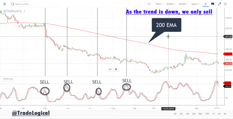 Sell-using-Stochastic-Indicator-analyzing-the-trend