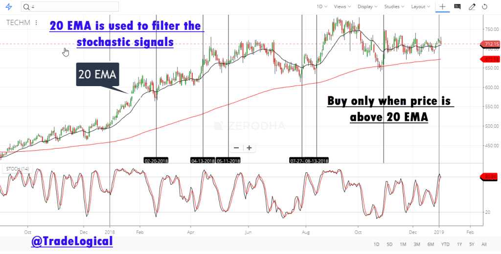 buy-above-20-EMA-using-stochstic-indicator-by-analysing-trend