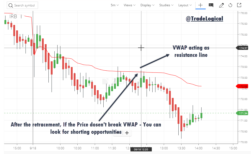 VWAP Indicator for trading