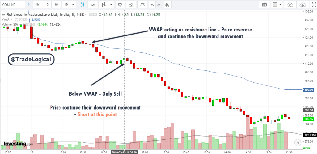 Price is below VWAP - Indicating Bearish Trend