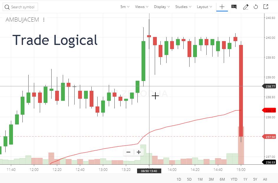Stop Loss Importance